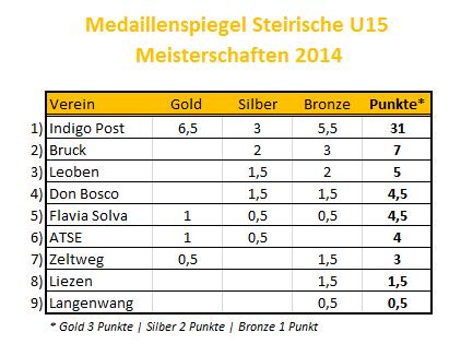 U15-StM-Medaillen